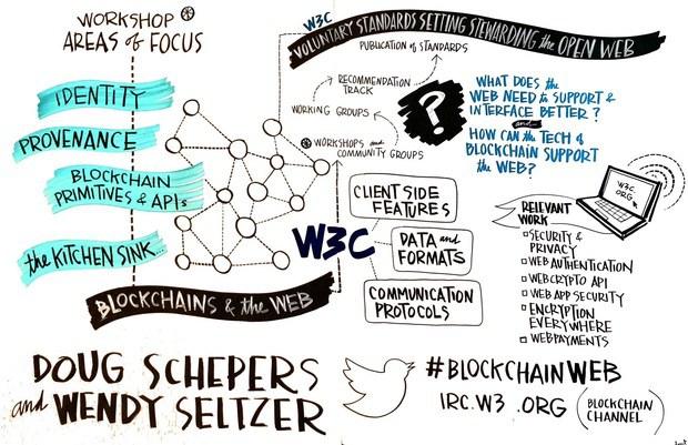 blockchain w3c